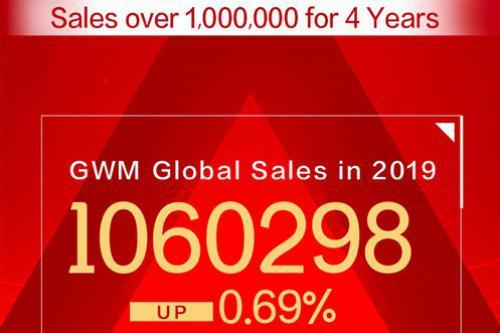 GWM Global Sales in 2019