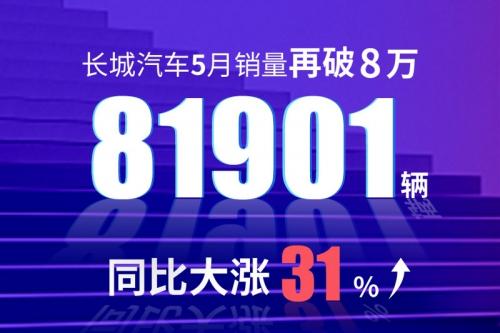 2020年5月销量快报:长城汽车月销超8万辆 哈弗销量超5万