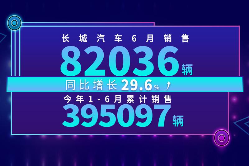2020年6月销量快报:长城汽车月销超8万辆 同比劲增30%