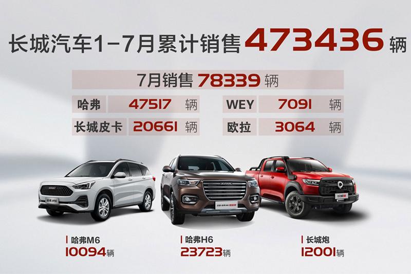 下半场开门红 长城汽车7月销售78,339辆 同比大涨30%