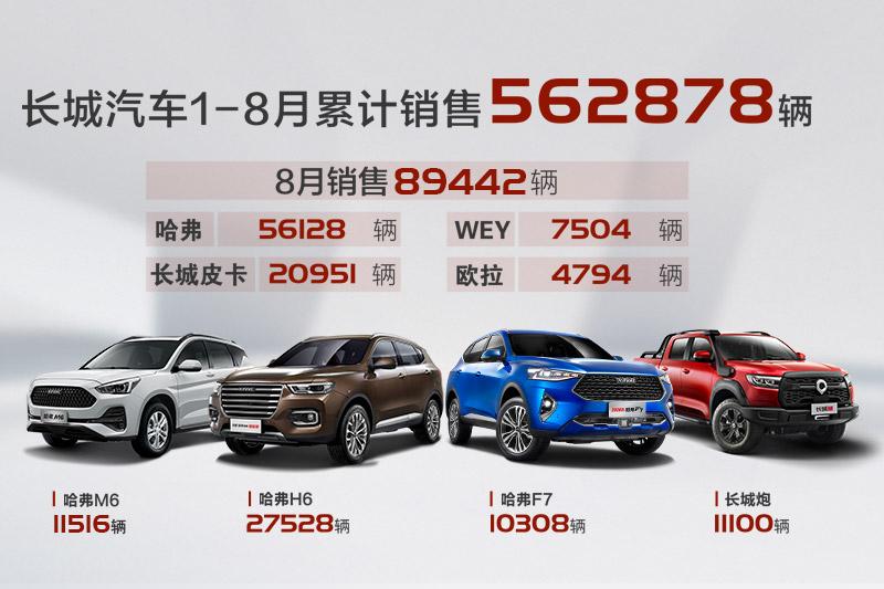 捷报!长城汽车8月销售近9万辆 同比增长27% 环比增长14%
