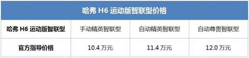 哈弗H6运动版智联型焕新来袭 6大产品亮点更具性价比