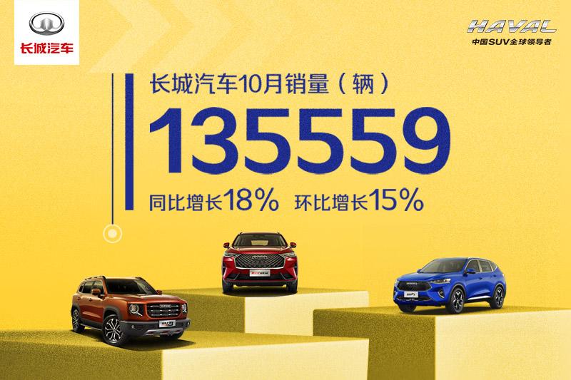 2020年10月销量快报:长城汽车月销超13万辆 同比增长18%