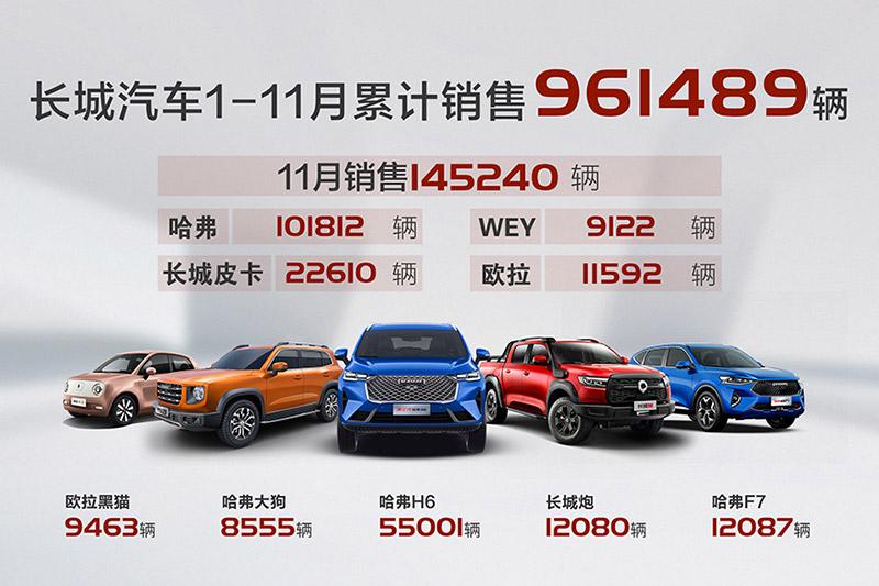 势不可当!长城汽车11月销售14.5万辆 同比增长26% 环比增长7%