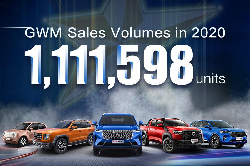 Sales Report in 2020 of GWM