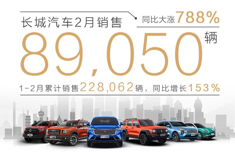 2021年2月销量快报:长城汽车月销8.9万辆 同比增长788%