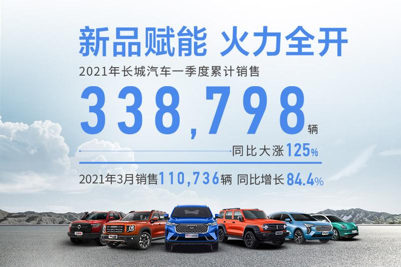 2021年3月销量快报:长城汽车月销11.07万辆 同比增长109.7%