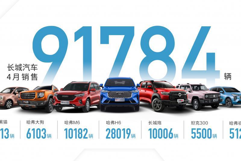 长城欧拉白猫-五大品牌领航出击 长城汽车4月销售9.2万辆 同比劲增14%