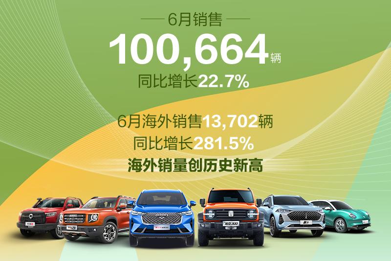 2021年6月销量快报:长城汽车月销10万辆 同比增长22.7%