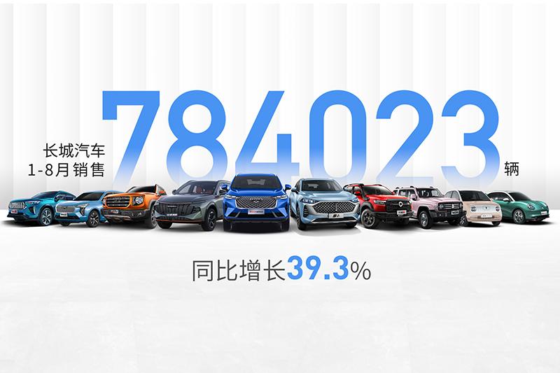 终端热度持续攀升 长城汽车1-8月全球销售784,023辆 同比增长39.3%