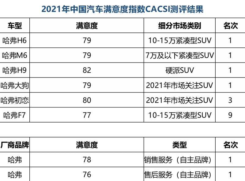 2021年CACSI榜单出炉 哈弗实力问鼎摘得四项第一!