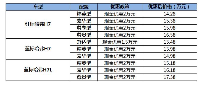 [金牌导购]第66期:手慢则无  哈弗H7现史上最佳购车时机
