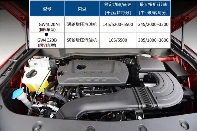 [哈弗手册]第113期:性能焕新升级 哈弗SUV国六车型推新浅析