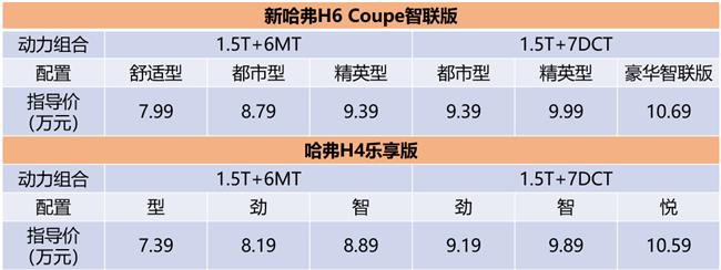 7.39万起,新哈弗H6 Coupe智联版/哈弗H4乐享版劲情上市