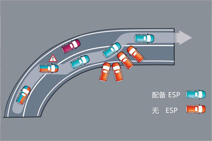 哈弗H6c ESP车身稳定系统