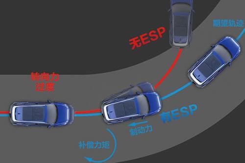 哈弗F7 Bosch 9.1 ESP