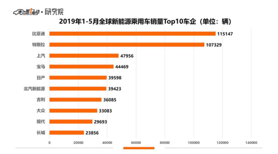"""长城欧拉白猫-未满""""周岁""""即荣登全球销量Top10 ,""""欧拉速度""""震惊业界!"""